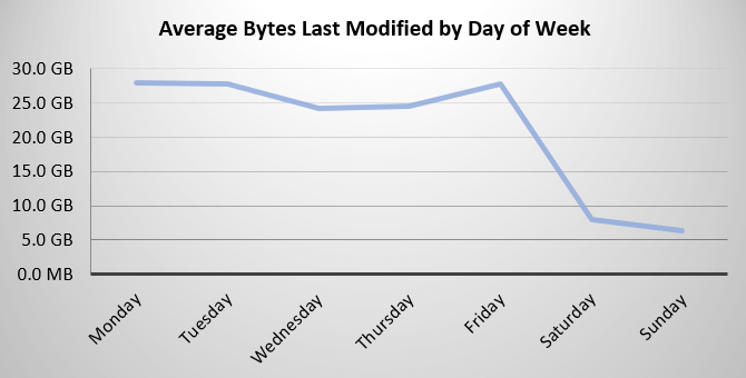 FSA - Avg Bytes Modified by Day of the Week