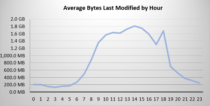 FSA - Avg Bytes Modified by Hour