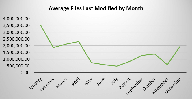 FSA - Avg Files Modified by Month