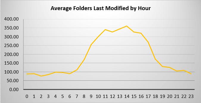 FSA - Avg Folders Modified by Hour