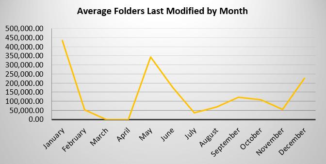 FSA - Avg Folders Modified by Month